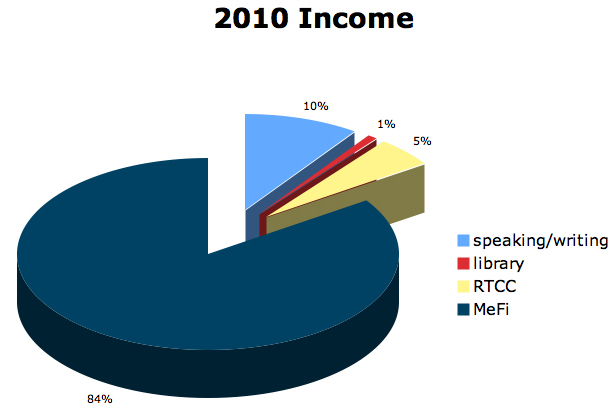 2010income1