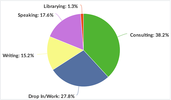 pie chart showing the parts of work taken up with various pursuits, described in the post